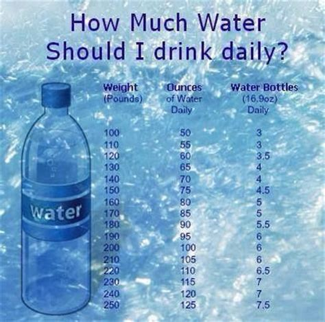 how much water should i drink daily to