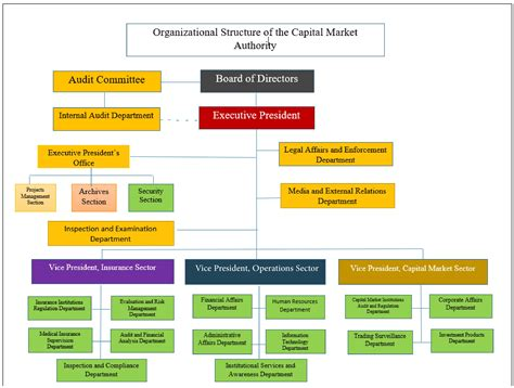 Capital Market Authority, Sultanate Of Oman