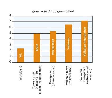 koolhydraten volkorenbrood