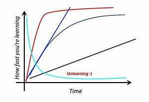 What does the curve in 'steep learning curve' represent ...
