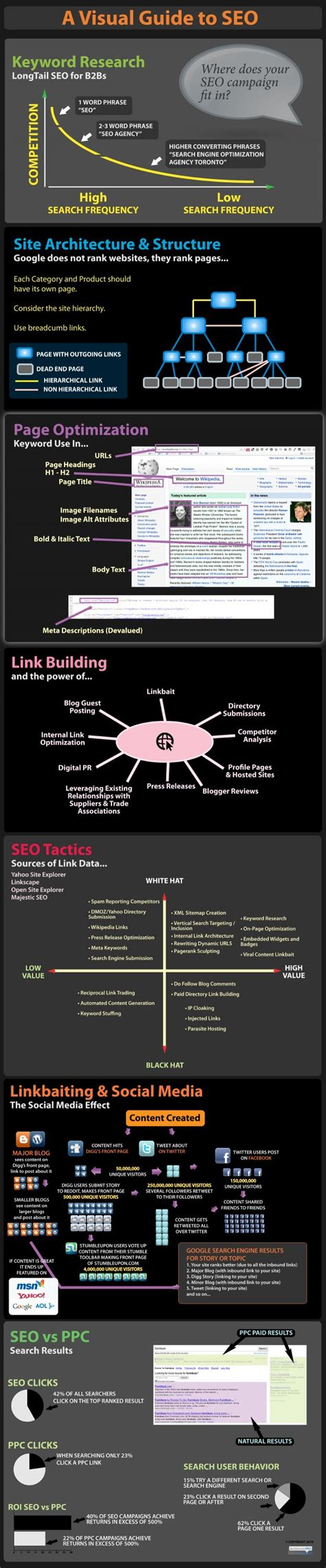 Seo Guide by Visual Guide To Seo