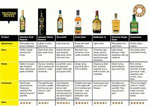 Why is Irish whiskey so popular? Our blind tasting panel ...