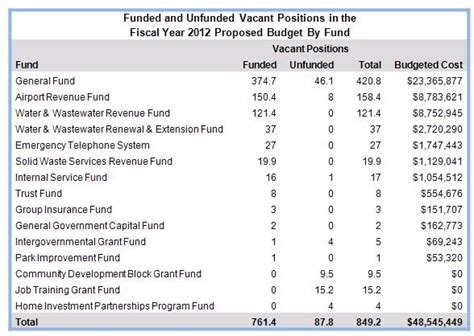Vacant Positions Funded In The Proposed Fy 2012 Budget June 2011