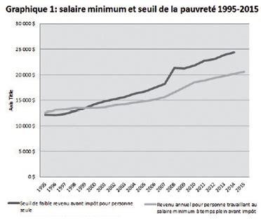 salaire minimum d un cadre 28 images la salaire net moyen d un cadre en atteint 4 013 euros