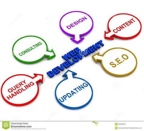 Web Development Royalty Free Stock Images  Image 28952639