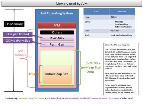 Java Heap Inside Or Outside Jvm Memory?