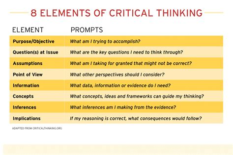 Critical Thinking  Robert H Smith School Of Business, University Of Maryland