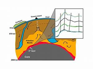 15 Best Geology Diagrams Images On Pinterest