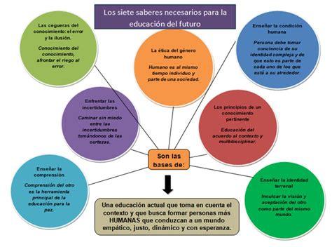 Resumen 7 Saberes De Edgar Morin by Revista Digital El Recreo Edgar Morin Los Siete Saberes
