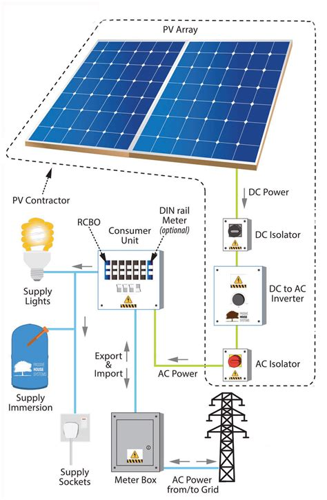 Solar Panels Electricity Hot Water