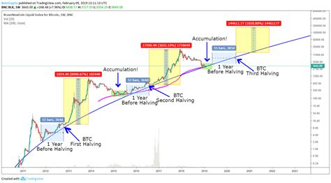 His prediction envisions a future in which bitcoin occupies a full 5% of the currency market by 2023 and enjoys a price rise up to $250,000. Top 10 Bitcoin Price Prediction Charts for Bitcoin Halving ...