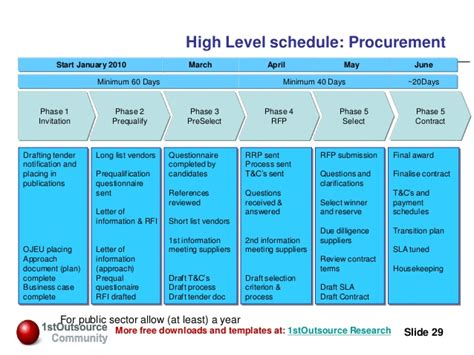 Tupe Process Plan Template by Managing People And Defining The Retained Organisation
