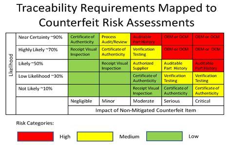 Supply Chain Risk Analysis