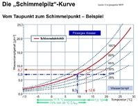 Wann Entsteht Schimmel by Messger 228 Te