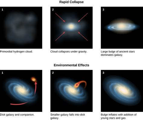 the formation and evolution of galaxies and structure in