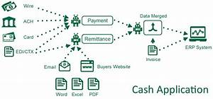 What Is Cash Application And Why Is It Important
