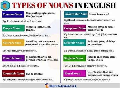 Nouns Types English Speech Parts Verbs