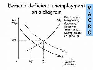 Lessons Objectives The Meaning Of Unemployment The