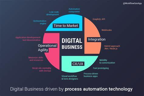 grow  digital business  process automation