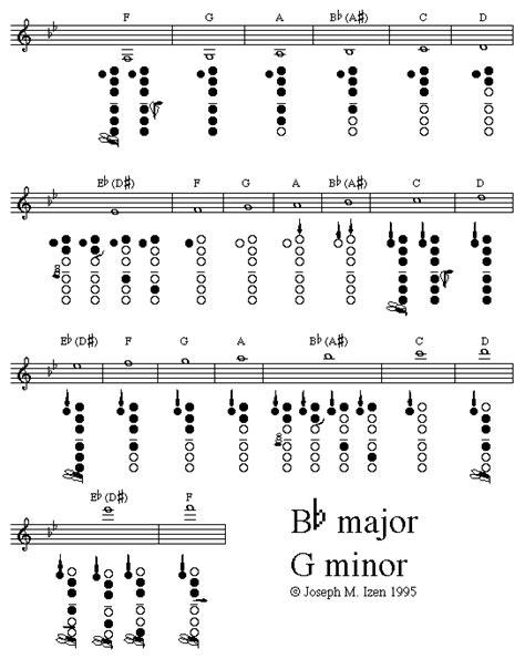 b flat clarinet range b major g minor