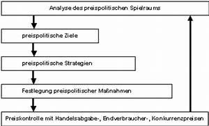 Einstandspreis Berechnen : it infothek betriebswirtschaftslehre marketing ~ Themetempest.com Abrechnung