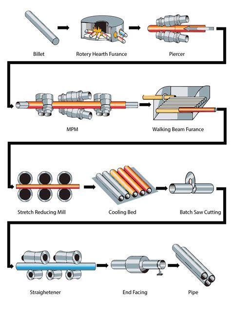 mannesmann plug mill process abter steel