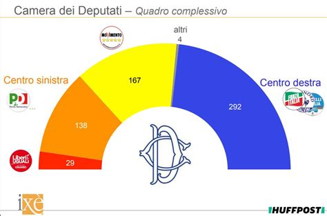 sondaggi elettorali ixe centrodestra  quota  seggi