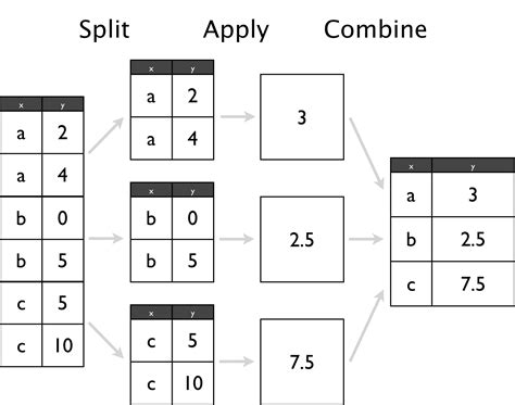 pandas groupby split apply combine objects dataframe functions applying custom another