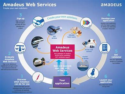 Web Amadeus Services Travel Gds Service Booking