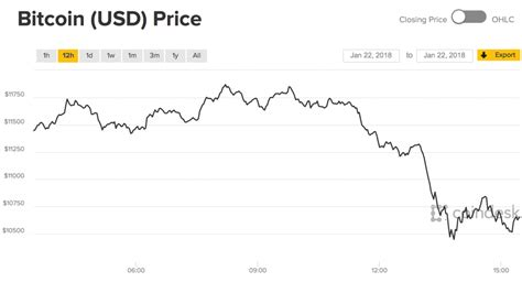 Bitcoin's price jumped from $1 in april of that year to a peak of $32 in june, a gain of 3200% within three short months. Jan. 2018 Cryptos Plunge on Release of Negative Reports | ForexTips