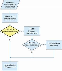Block Diagram Of The Quality Control Process Regression