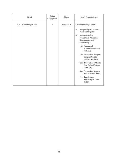 Sukatan Pelajaran Sejarah (940) STPM Baharu