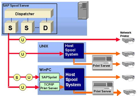 remote printing access methods    sap library