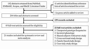Flow diagram of the systematic review and meta-analysis ...
