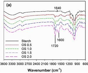 Characteristics Of Os At Different H2o2  Starch Molar