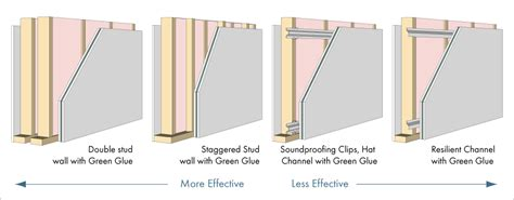 soundproofing  wall  rooms abqbrewdashcom