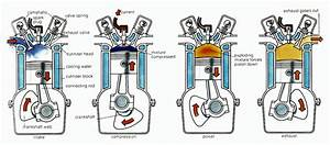 Four Strokes Of The Petrol Engine