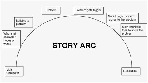 Story Arc Template by Story Arc Worksheet Choice Image Worksheet