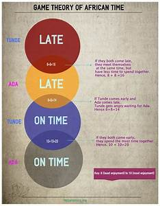 Game Theory On  U0026 39 African Time U0026 39