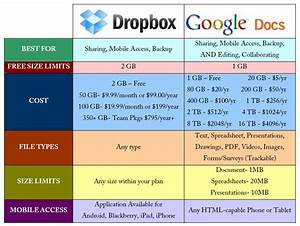 google docs vs dropbox in real estate has your quotbroker With dropbox documents