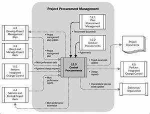 Chapter 27  Monitoring And Controlling Procurements