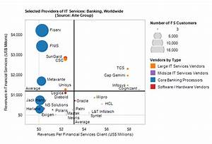 It Services Vendors In Banking  Facing