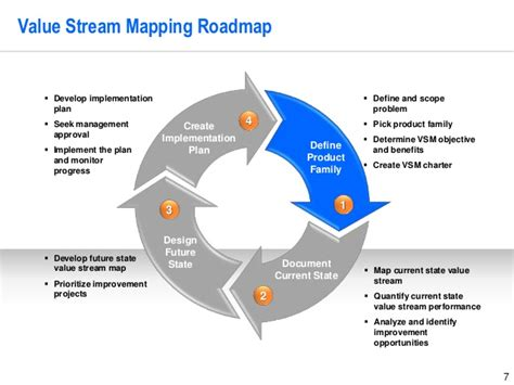 stream mapping project template  operational