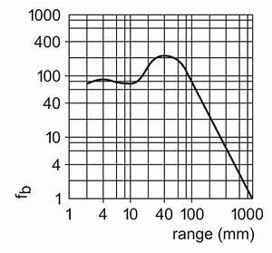 Oj5071 - Diffuse Reflection Sensor