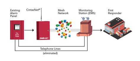Wireless Fire Alarm Monitoring
