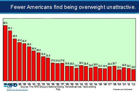 What Percentage Of Americans Are by Survey Says Fewer Americans Are Dieting Especially
