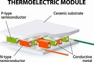 Thermoelectric Device Diagram  Image Credit  Designua  Shutterstock