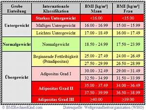 Kalorienbedarf Mann Berechnen : bmi rechner frau body mass index f r frauen berechnen bmi rechner kind ~ Themetempest.com Abrechnung
