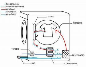 Seche Linge Condensation Ou Evacuation : comment fonctionne un s che linge condensation classe a ~ Melissatoandfro.com Idées de Décoration