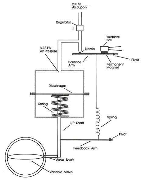 Components of a Pneumatic-Assisted Control Valve
